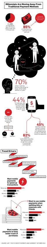 Los pagos móviles ¿una necesidad para los millennials?