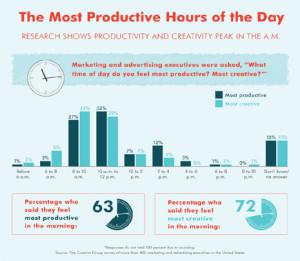 ¿Cuáles son las horas más productivas de los