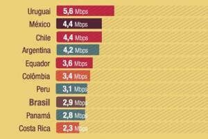 Uruguay es el país con mayor velocidad media de internet de Latinoamérica