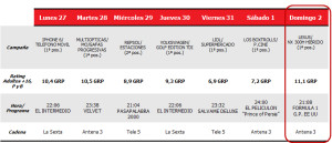 Atresmedia domina la semana en ratings publicitarios frente a Mediaset