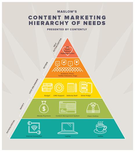 La pirámide de necesidades del marketing de contenidos