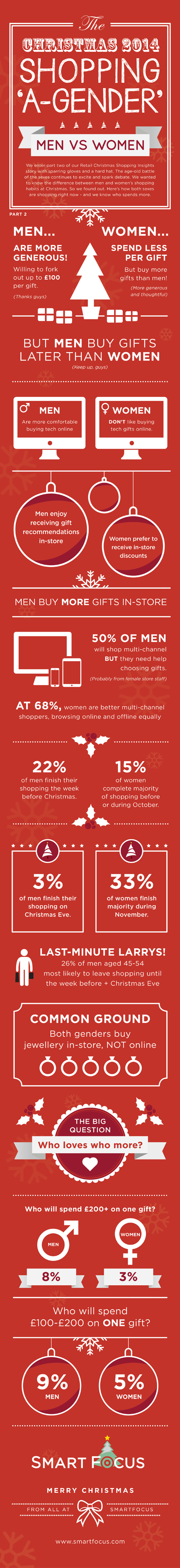 men-vs-women--who-spends-more-at-christmas_5485980a76fff pq