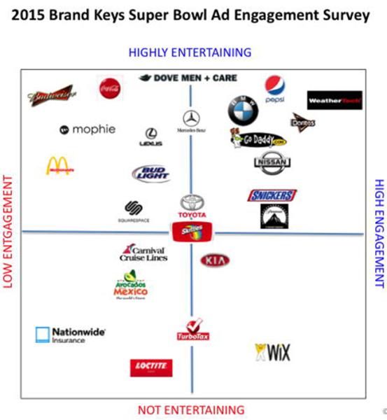 super bowl 2015 marcas