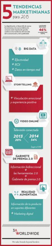 Las cinco tendencias en marketing de 2015 a través de una infografía