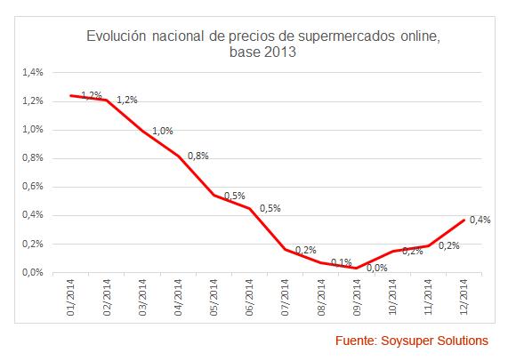 Evolución precios supermercados online Soysuper