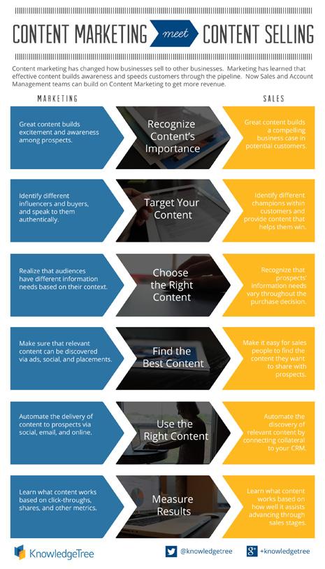 Del content marketing al content selling: cuando ventas y contenidos pasan por la vicaría