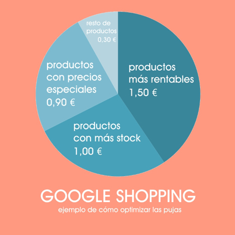 google-shopping-optimizar-pujas
