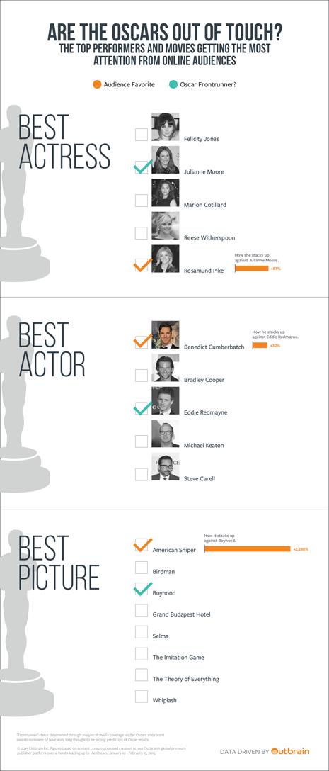 BrainPower-Graphic-Oscars-021915-final 2