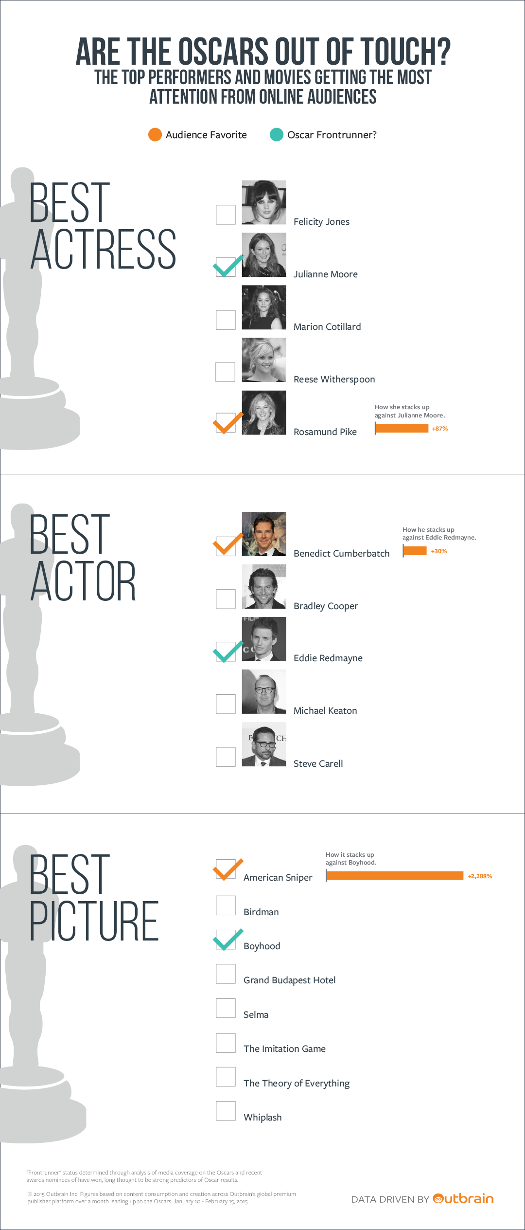 El Francotirador, ganador del Oscar a la mejor película, según Outbrain