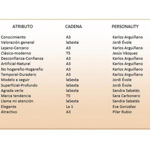 Los presentadores de Atresmedia, los mejor valorados según  Personality Media