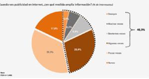 El 66% de los internautas ha compartido algún anuncio o campaña en internet #IABEstudioMedios