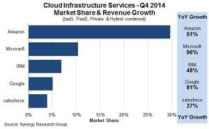 Amazon sigue siendo el líder absoluto del mercado del cloud computing, valorado en 16.000 millones de dólares