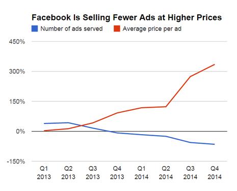gráfica facebook publicidad