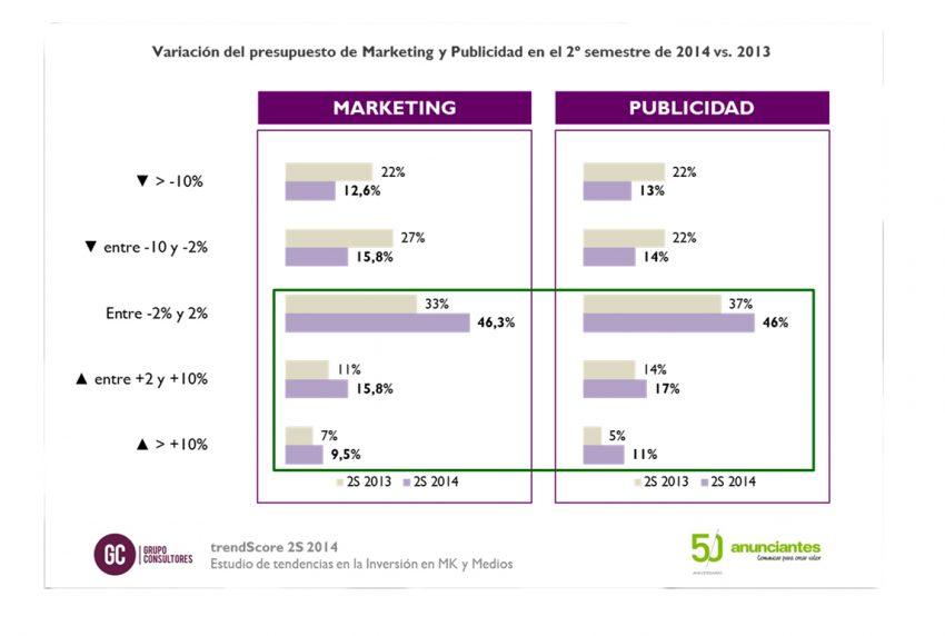 Los anunciantes despiden 2014 con incrementos en sus presupuestos de marketing y publicidad