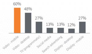 El 72% de las agencias de publicidad cree que la publicidad en vídeo online es igual (o más) eficaz que la de TV