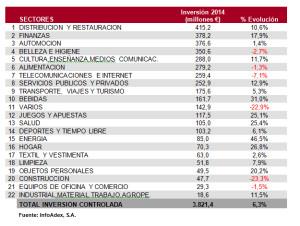 La inversión publicitaria en medios crece un 5,9% en 2014 según InfoAdex