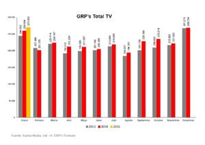 La presión publicitaria continúa en alza en 2015, con un aumento del 0,5%