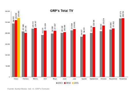 grp 2 pq audiencias en televisión