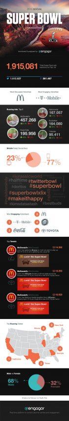 McDonald's, Coca-Cola y T-Mobile fueron las marcas que ganaron la Super Bowl en las redes sociales