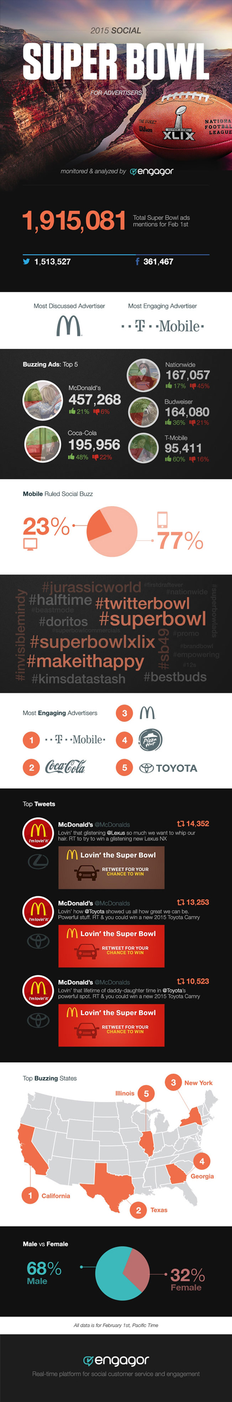 super-bowl-inforgraphic-01-2015_0 2