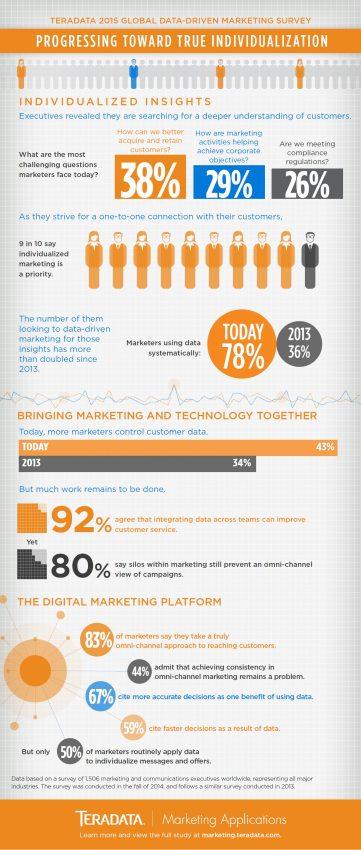 La personalización, clave del marketing futuro según los propios