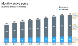 Twitter gana 479 millones de dólares en el cuarto trimestre de 2014 superando todas las previsiones
