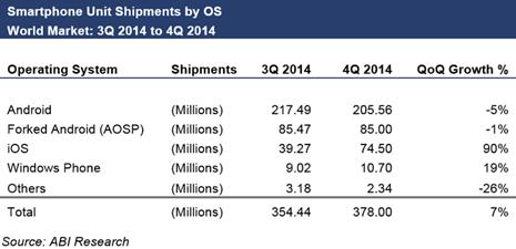 ventas android caida