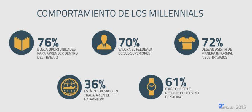 Los millennials ocuparán el 41% de los puestos de trabajo para 2020