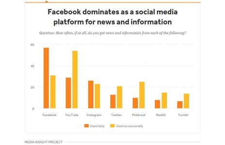 ¿Son las noticias el camino hacia los millennials?