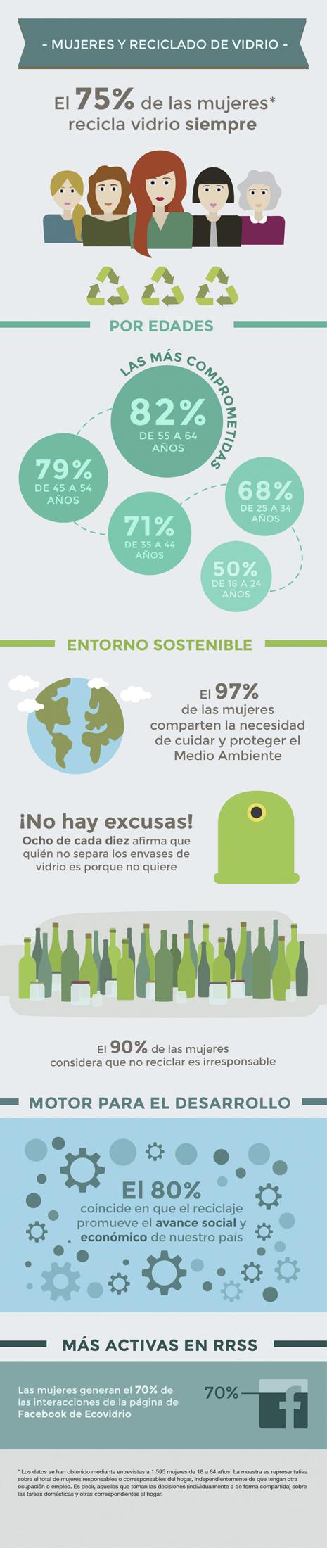 """""""Ecowoman"""", el homenaje de Ecovidrio a las mujeres comprometidas con el reciclado de vidrio"""