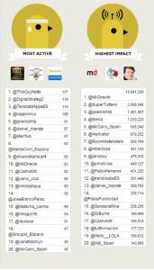 #FOA2015 triunfa en Twitter superando los 32 millones de impactos