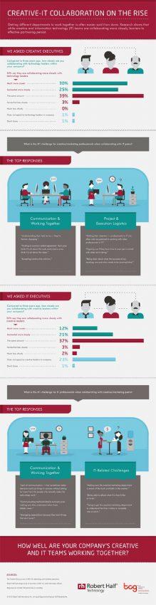Entre profesionales del marketing y de la tecnología hay cada vez más