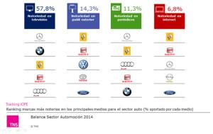 Mercedes se lleva el oro en publicidad más recordada dentro del sector automovilístico