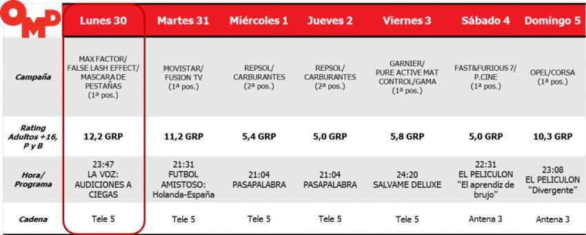 Telecinco arrasa en Semana Santa y se hace con la mayoría de Spots de Oro