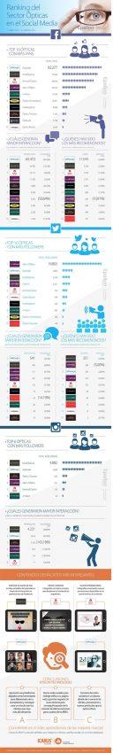 Las redes sociales, herramienta muy importante en el sector de las ópticas