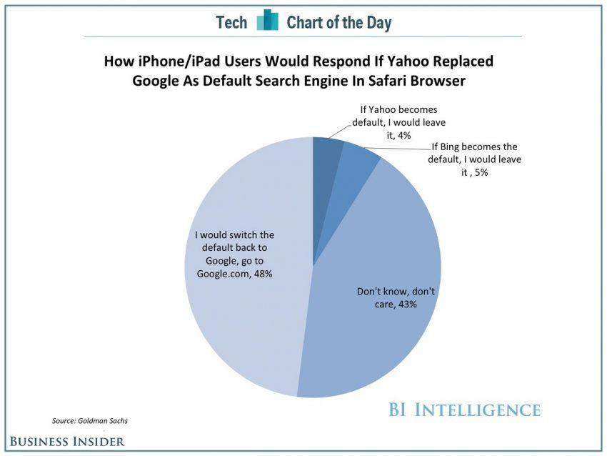 Aunque Yahoo se hiciese buscador por defecto en Apple, los usuarios lo cambiarían por Google