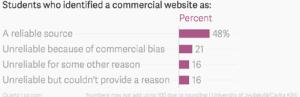 4 de cada 5 menores no es capaz de reconocer el contenido publicitario de los textos comerciales de la red