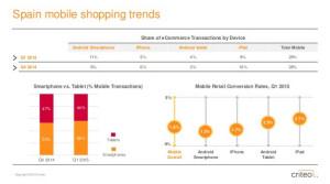 El 30% del e-commerce en España se realiza a través del móvil