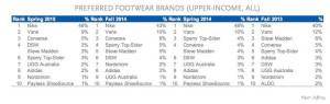 Nike se posiciona con diferencia entre los jóvenes sobre algunas de las marcas de ropa más conocidas