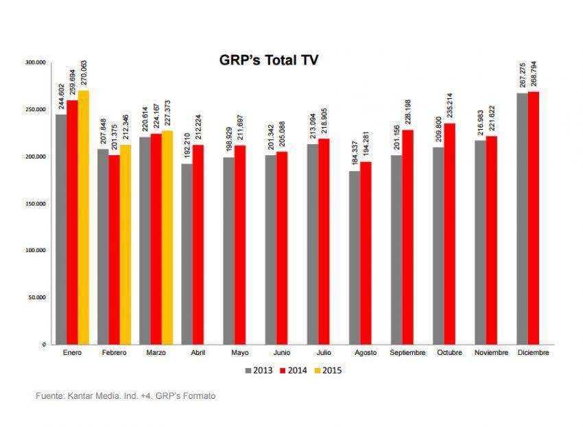 La presión publicitaria en TV encadena tres meses de subidas tras crecer en marzo un 1,43% según Ymedia