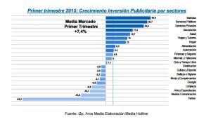 La inversión publicitaria crece un 7,4% durante el primer trimestre de 2015 según Arce Media