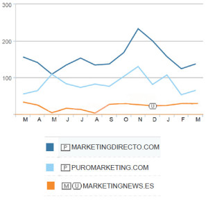 MarketingDirecto.com se sube un mes más a lo más alto del podio de los medios