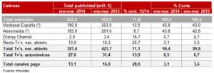 La inversión publicitaria creció un 8,4% en el primer trimestre de 2015 según Infoadex
