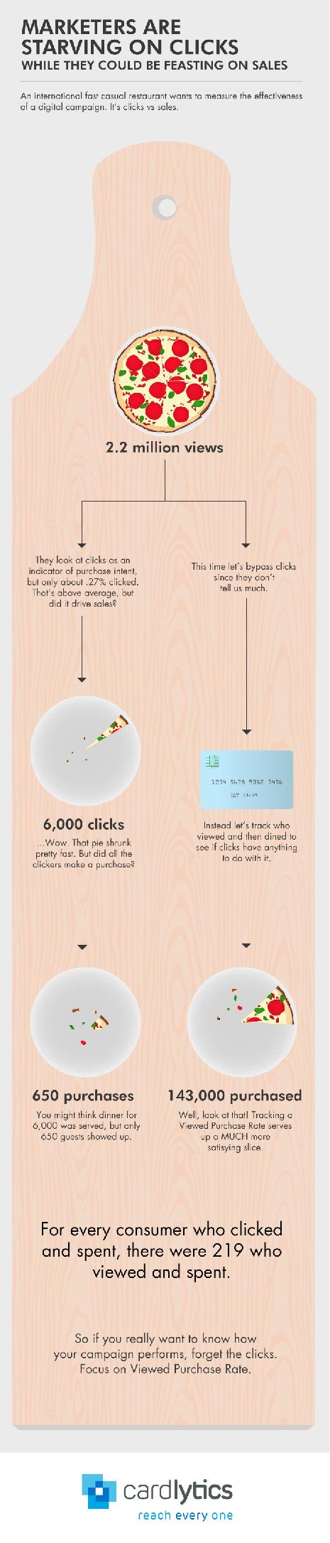 infografía clicks465
