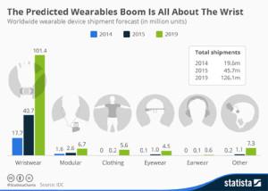 Ni en los ojos ni en las orejas, el futuro de los wearables está en las muñecas