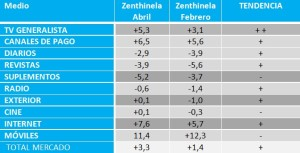 La inversión publicitaria en medios convencionales crecerá un 3,3% según los panelistas de Zenthinela