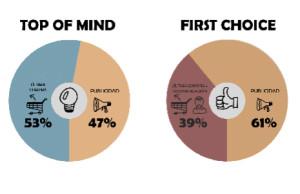Atresmedia Publicidad y tres14research demuestran que la publicidad en TV provoca el 61% del efecto First Choice