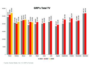 Baja la presión publicitaria en abril mientras que Telecinco se mantiene como líder de audiencias según @canalymedia