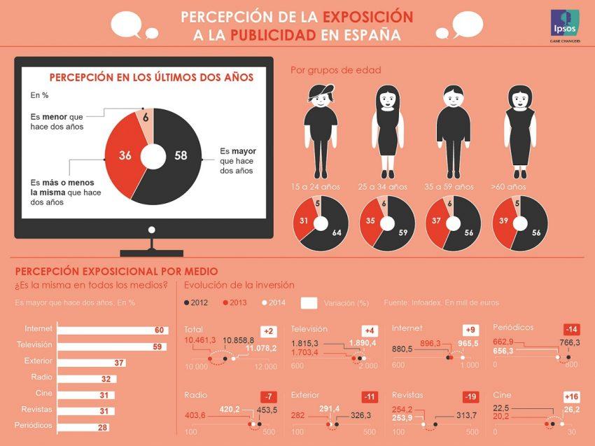 El 58% de los españoles ha percibido una mayor presión publicitaria en los dos últimos años, y acierta