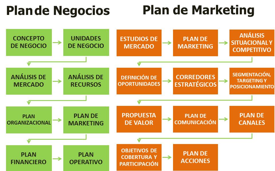 cómo lograr la rentabilidad de una empresa a través del marketing